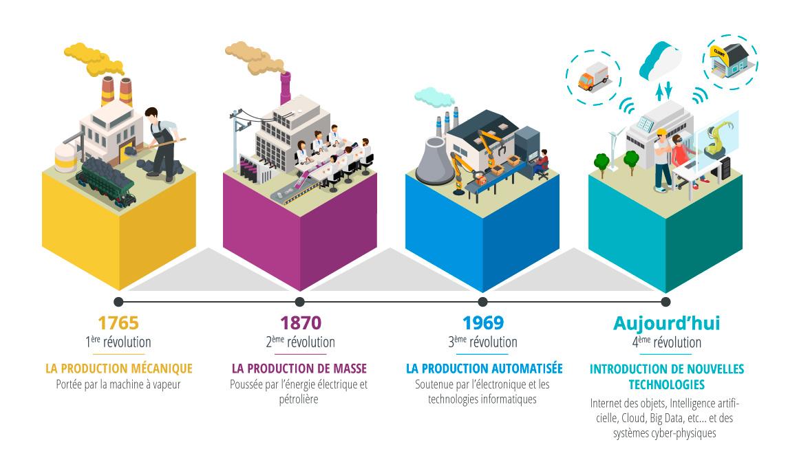 SOLIDWORKS maroc et la révolution industrielle